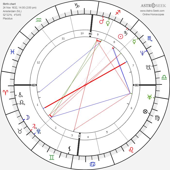 Baruch Spinoza - Astrology Natal Birth Chart