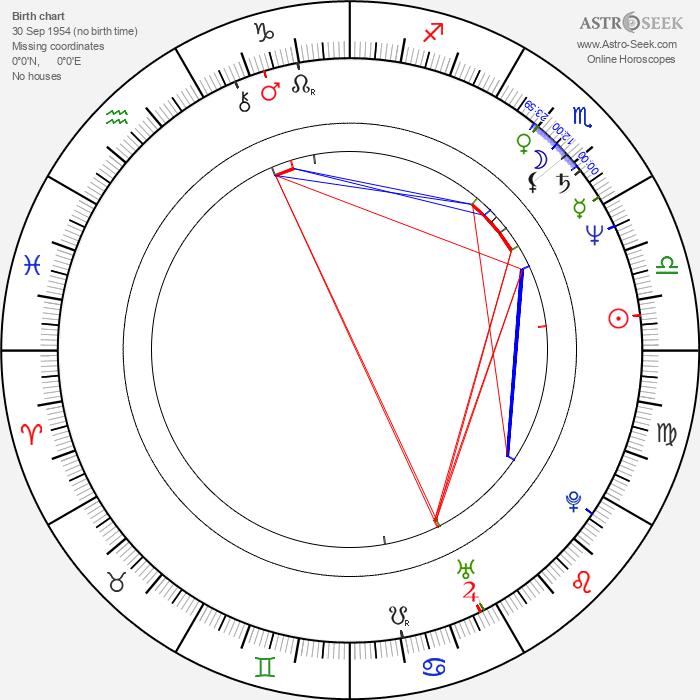 Basia Trzetrzelewska - Astrology Natal Birth Chart