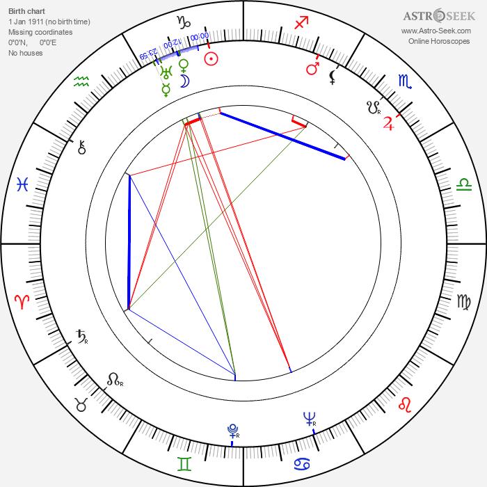 Basil Dearden - Astrology Natal Birth Chart