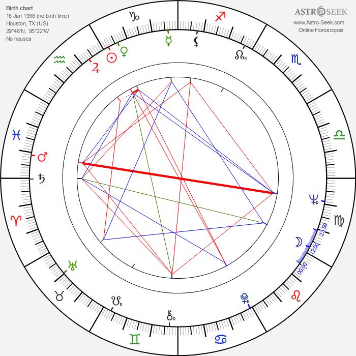 Basil Hoffman - Astrology Natal Birth Chart