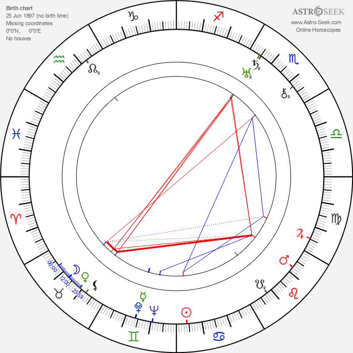 Basil Radford - Astrology Natal Birth Chart
