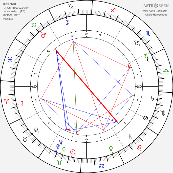 Basil Rathbone - Astrology Natal Birth Chart
