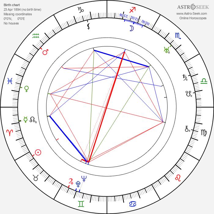 Basil Sydney - Astrology Natal Birth Chart