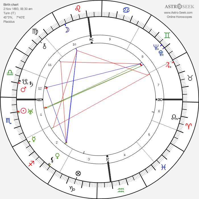 Battista Pininfarina - Astrology Natal Birth Chart
