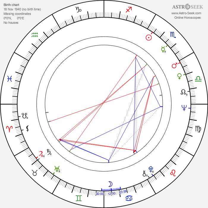 Baxter Harris - Astrology Natal Birth Chart