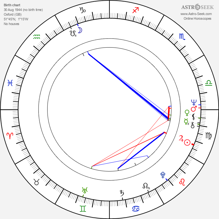 Baz Taylor - Astrology Natal Birth Chart