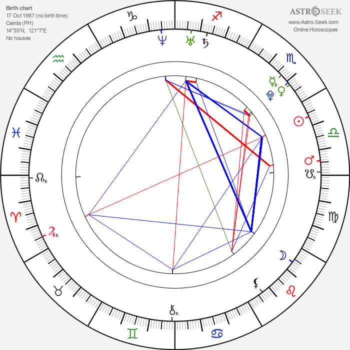 Bea Alonzo - Astrology Natal Birth Chart