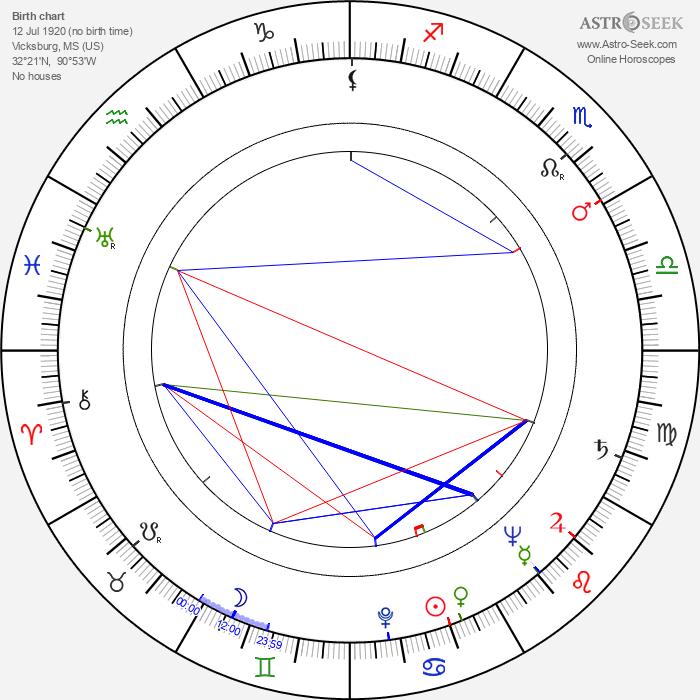 Beah Richards - Astrology Natal Birth Chart