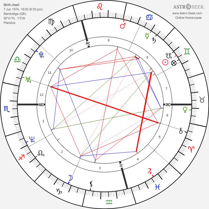 Bear Grylls - Astrology Natal Birth Chart