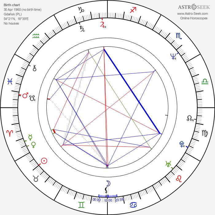 Beata Poźniak Daniels - Astrology Natal Birth Chart