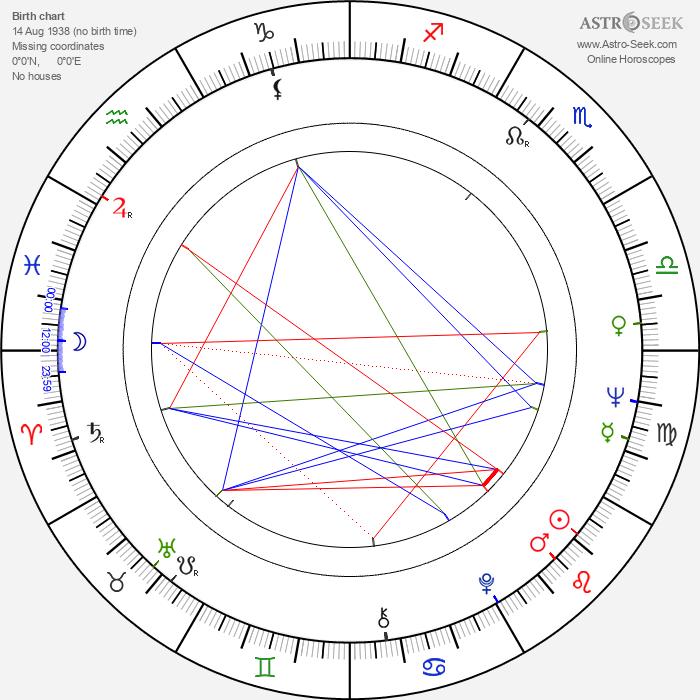 Beata Tyszkiewicz - Astrology Natal Birth Chart