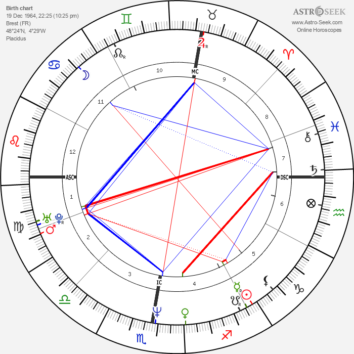Béatrice Dalle - Astrology Natal Birth Chart
