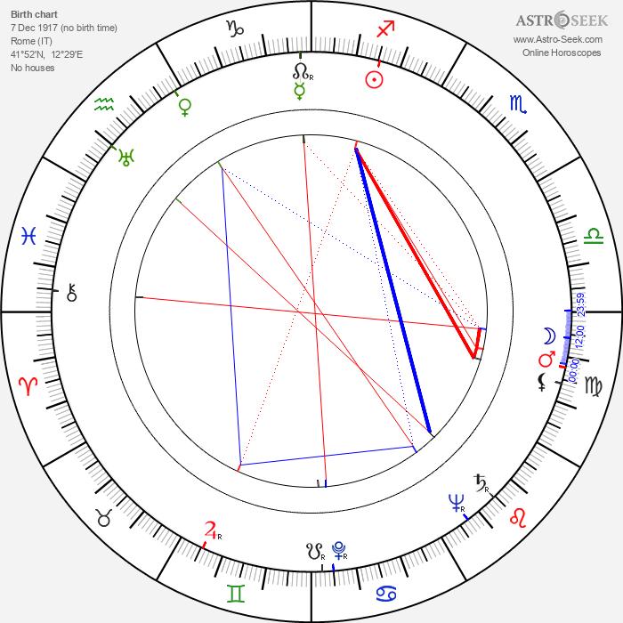 Beatrice Mancini - Astrology Natal Birth Chart
