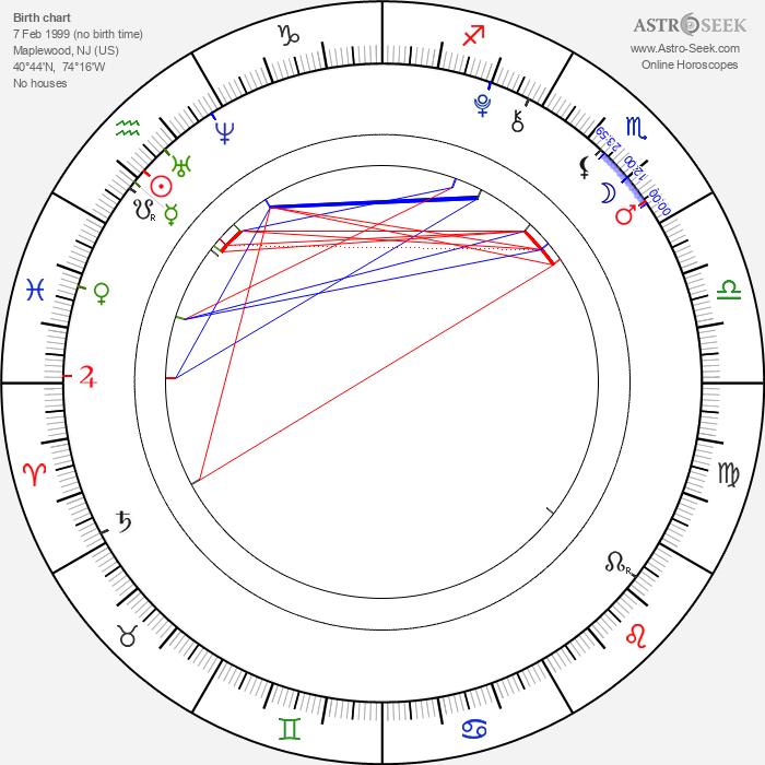Beatrice Miller - Astrology Natal Birth Chart