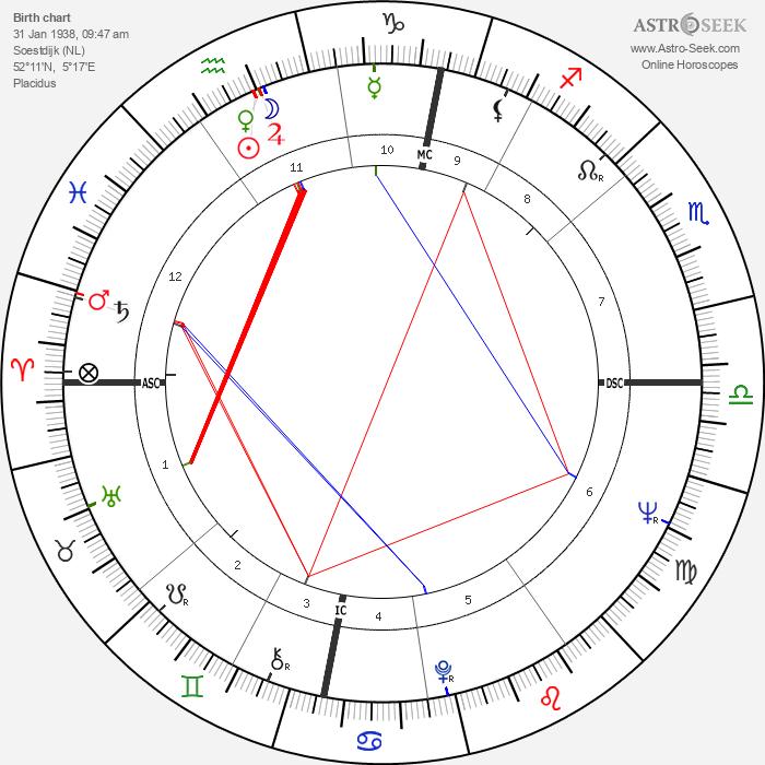 Beatrix, Queen of Netherlands - Astrology Natal Birth Chart