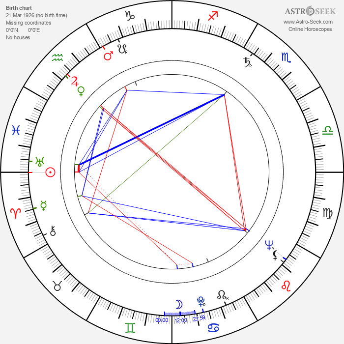 Beatriz Aguirre - Astrology Natal Birth Chart