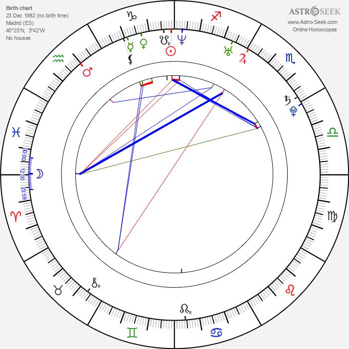 Beatriz Luengo - Astrology Natal Birth Chart