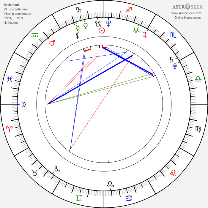Beatriz Luengo - Astrology Natal Birth Chart