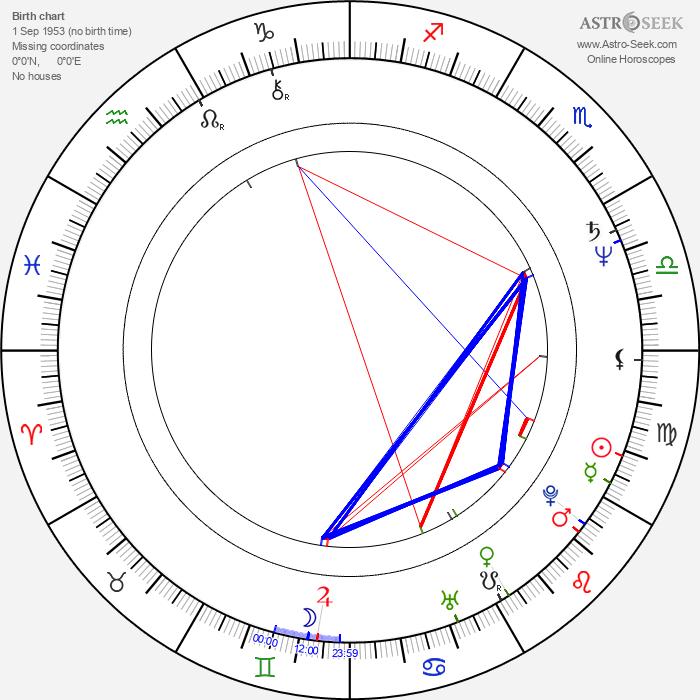 Beau Billingslea - Astrology Natal Birth Chart