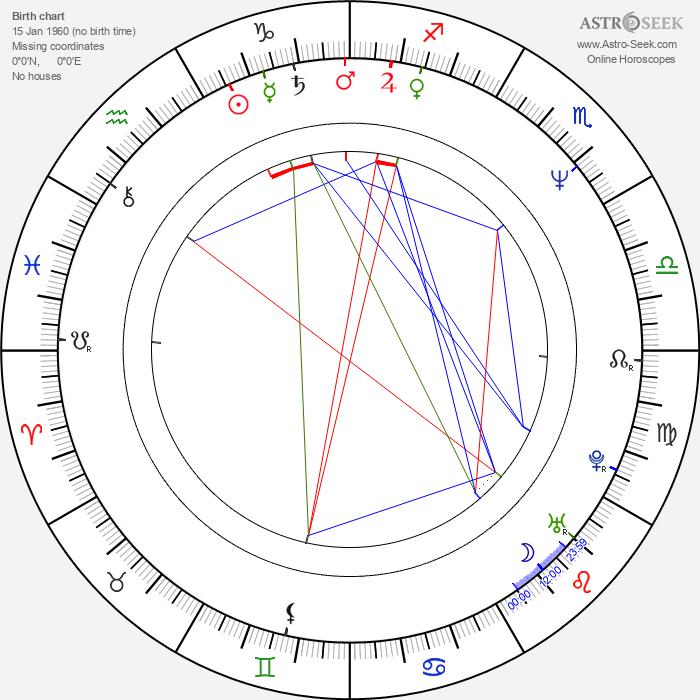 Beau Holden - Astrology Natal Birth Chart