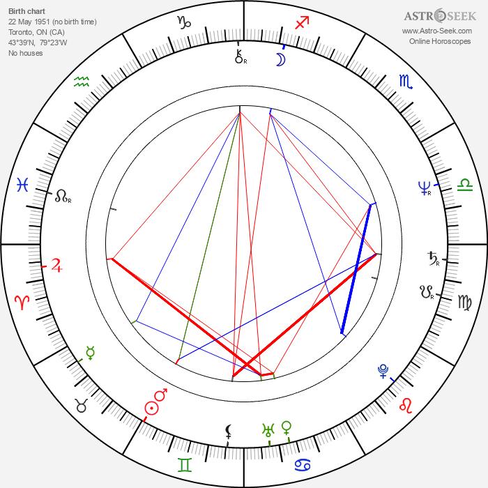 Beau Kayser - Astrology Natal Birth Chart