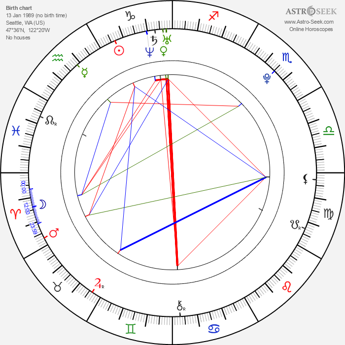 Beau Mirchoff - Astrology Natal Birth Chart
