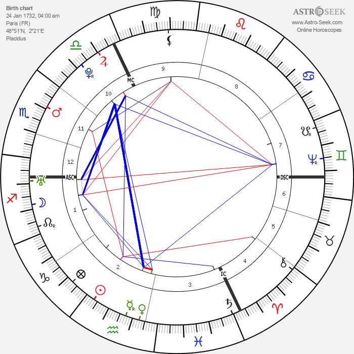 Pierre Beaumarchais - Astrology Natal Birth Chart