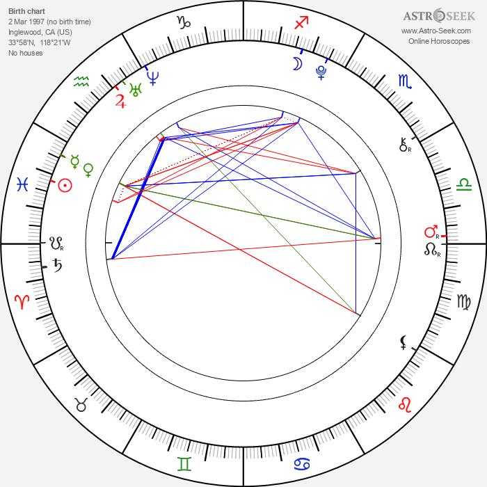 Becky G - Astrology Natal Birth Chart