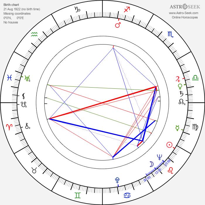 Bedřich Baťka - Astrology Natal Birth Chart