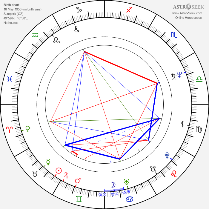 Bedřich Ludvík - Astrology Natal Birth Chart