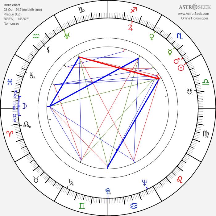 Bedřich Prokoš - Astrology Natal Birth Chart