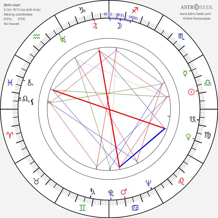 Bedřich Synek - Astrology Natal Birth Chart