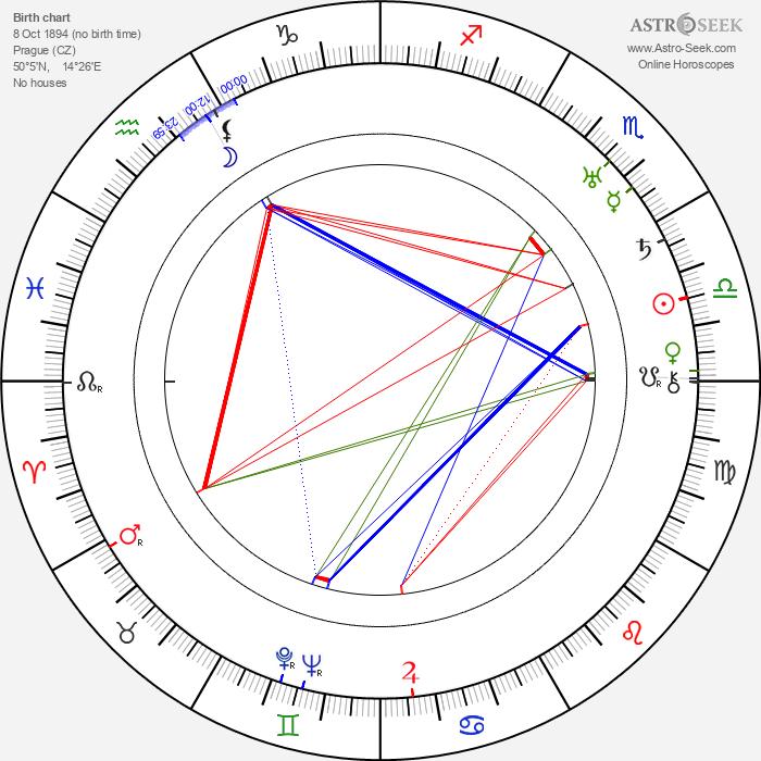 Bedřich Veverka - Astrology Natal Birth Chart