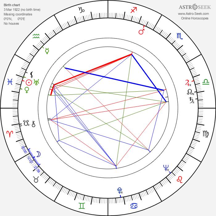 Bedřich Voděrka - Astrology Natal Birth Chart
