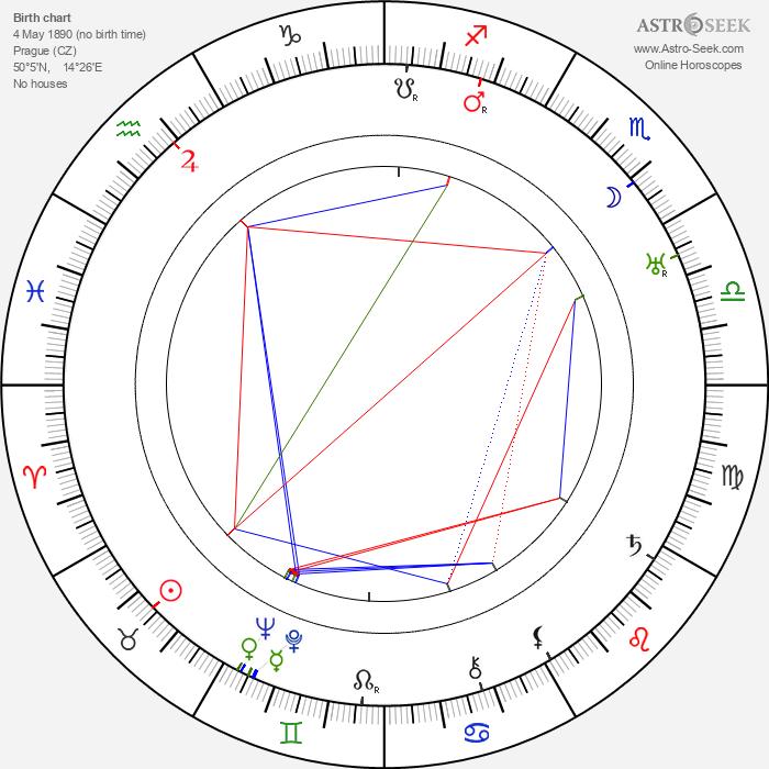 Bedřich Vrbský - Astrology Natal Birth Chart