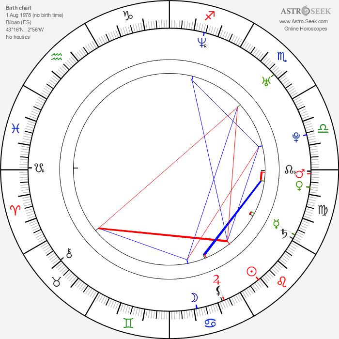 Begoña Maestre - Astrology Natal Birth Chart