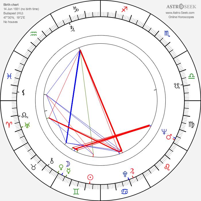 Béla Abody - Astrology Natal Birth Chart