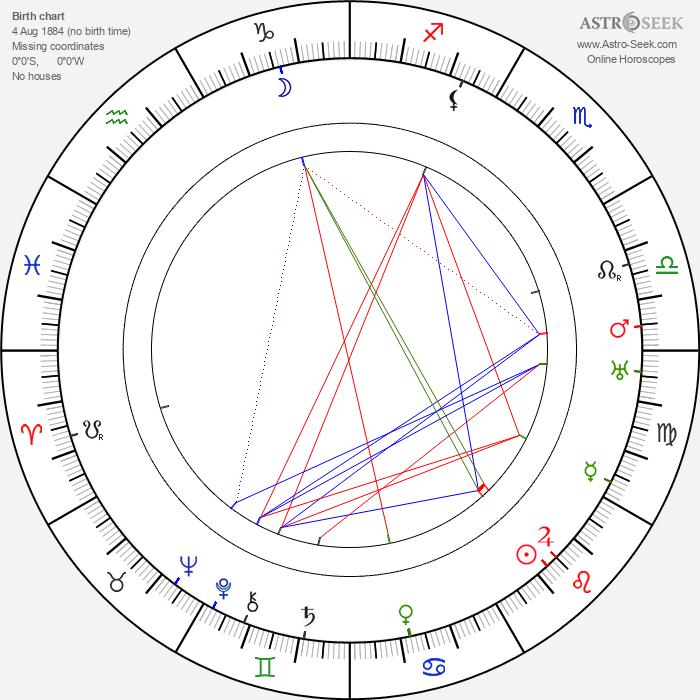 Béla Balázs - Astrology Natal Birth Chart