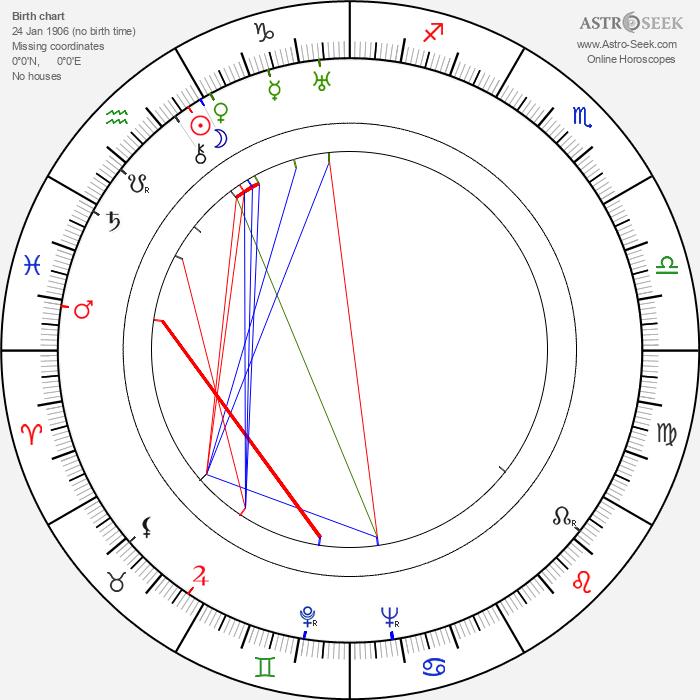 Béla Barsi - Astrology Natal Birth Chart