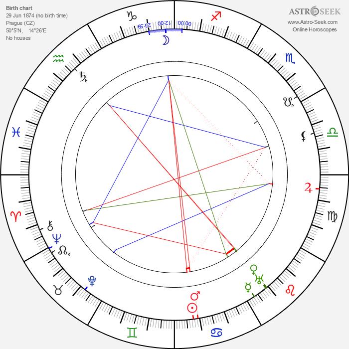 Běla Horská - Astrology Natal Birth Chart