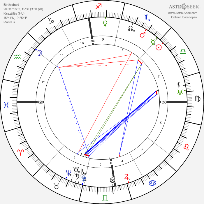 Bela Lugosi - Astrology Natal Birth Chart