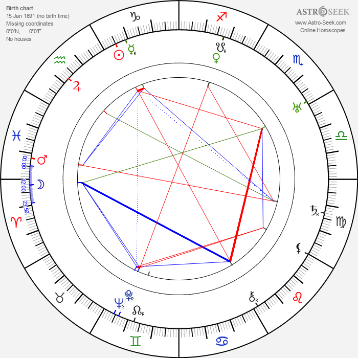 Béla Mihályffi - Astrology Natal Birth Chart