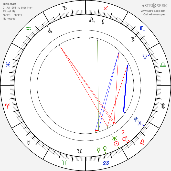 Béla Tarr - Astrology Natal Birth Chart