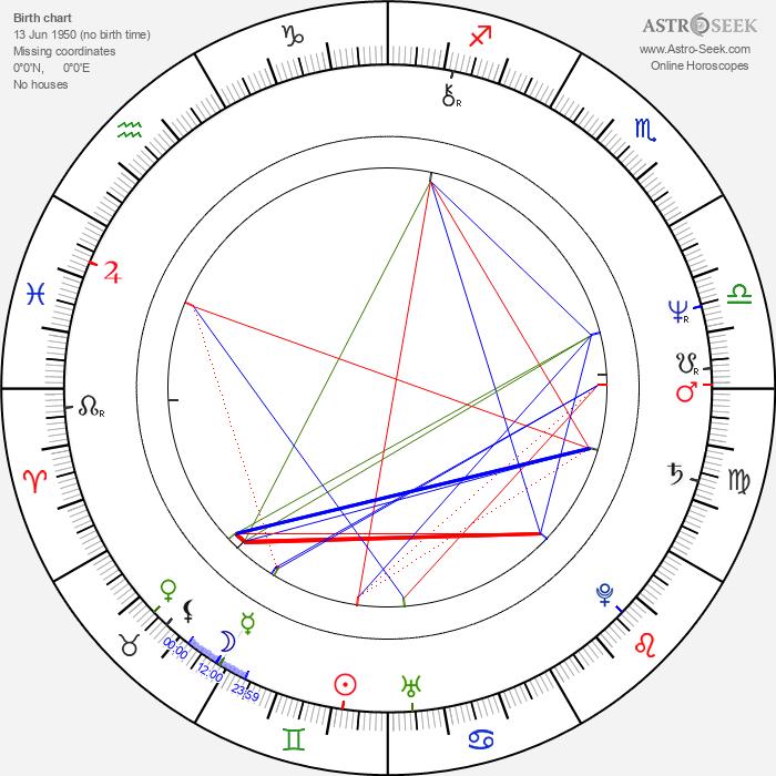 Belinda Bauer - Astrology Natal Birth Chart