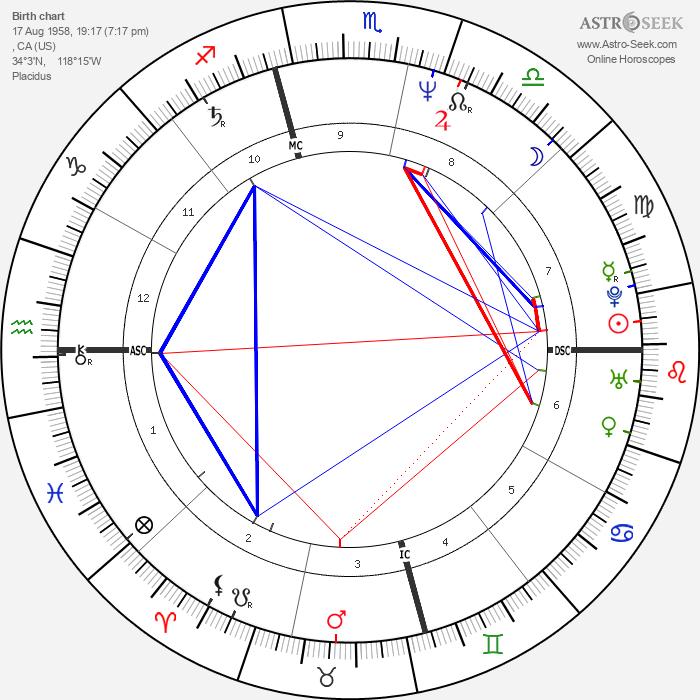 Belinda Carlisle - Astrology Natal Birth Chart