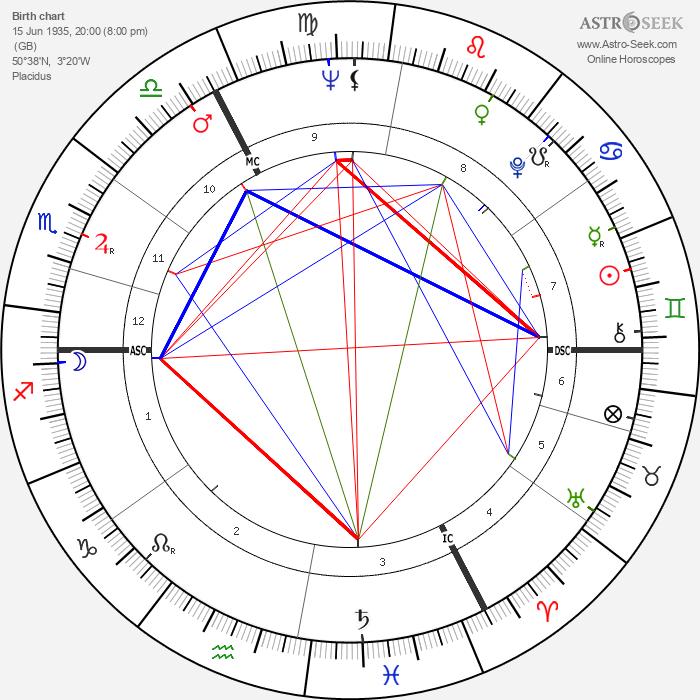 Belinda Lee - Astrology Natal Birth Chart
