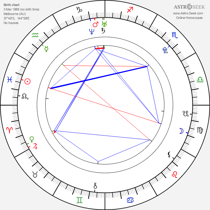 Bella Heathcote - Astrology Natal Birth Chart