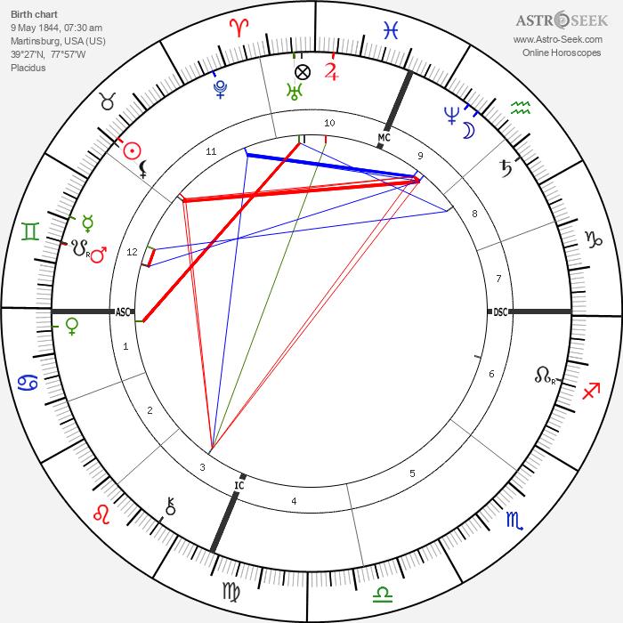 Belle Boyd - Astrology Natal Birth Chart