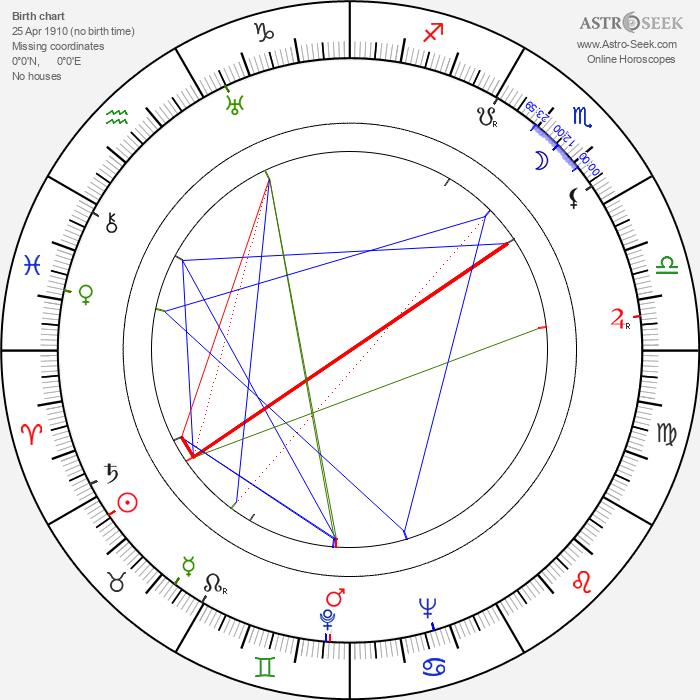 Belle Chrystall - Astrology Natal Birth Chart