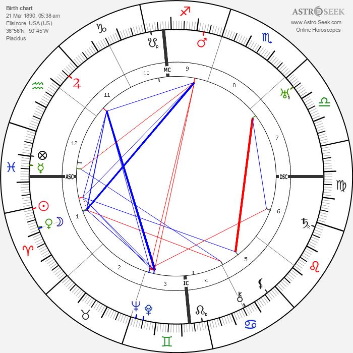 Belva Burgess - Astrology Natal Birth Chart